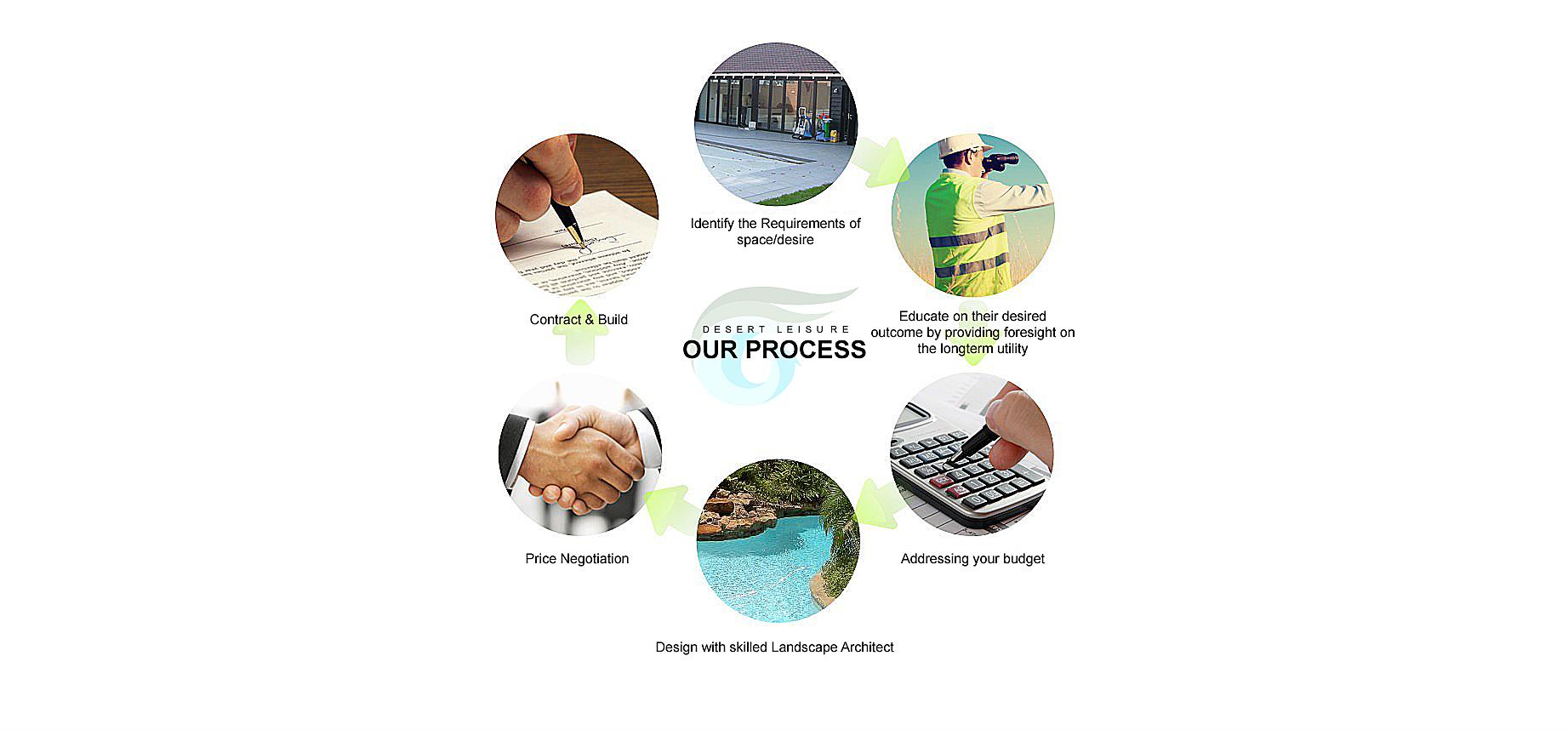 Our-Process-Chart-desert-leisure